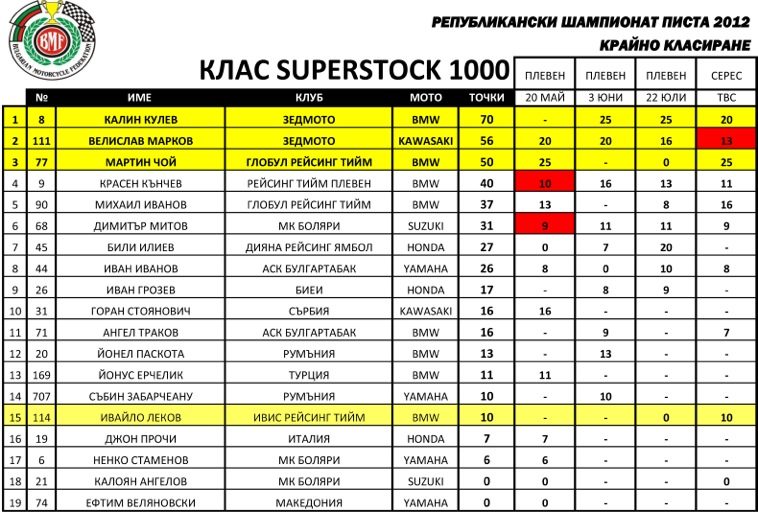 NATIONAL CHAMPIONSHIP - CLASS SUPERSTOCK 1000  – FINAL STANDINGS – 15th place